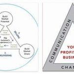 Triangular Business