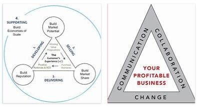 Meaning of Triangular Business in English