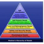 Maslowian Hierarchy of Needs