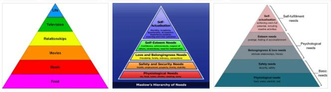 Meaning of Maslowian Hierarchy of Needs in English